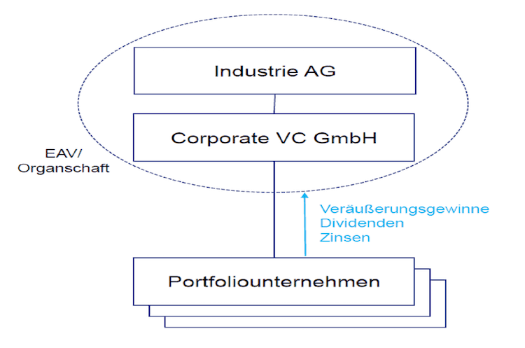 Corporate Venture Capital 2