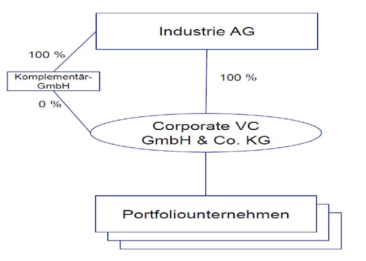 Corporatae Venture Capital 3