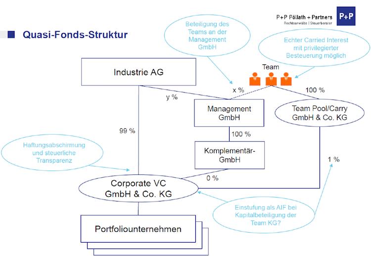 Corporate Venture Capital 4